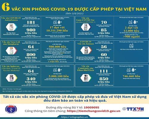 6 Vacxin Phong Covid 19 Duoc Cap Phep Ati Vn